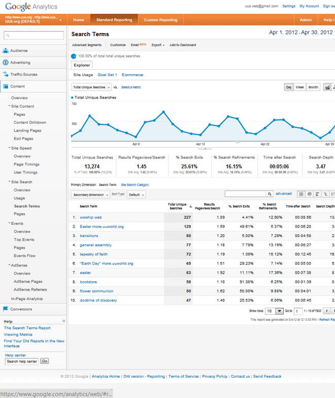 Content: Search Terms Screenshot, Google Analytics