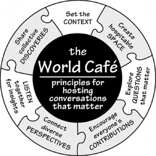 The World Cafe: principles for hosting conversations that matter: set the context; create hospitable space; explore questions that matter; encourage everyone's contributions; connect diverse perspectives; listen together for insights; share collective dis