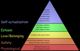 HANDOUT 1 Maslows Hierarchy of Needs