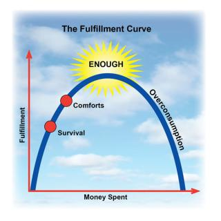 LEADER RESOURCE 1 The Fulfillment Curve