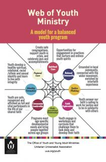 The Web of Youth Ministry: A model for a balanced youth program. Graphic image depiction.