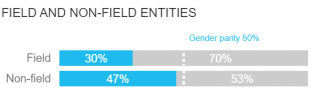 Graphic depicting the progress of field v. nonfield entities within the UN towards achieving gender parity. It shows that 30% of field staff and 47% of non-field staff are women.