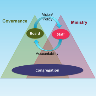Visual Map of Governance and Ministry overlap