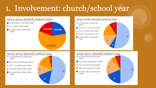Piechart graph of YaYA involvement church v school year