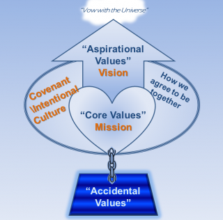 Diagram of Mission, Vision & Covenant