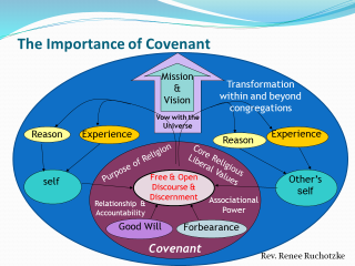 Mind Map showing the theology of covenant