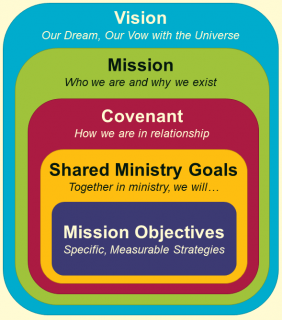 Vision: Our Dream; Mission: Who we are and why we exist; Covenant: How we are in relationship; Shared Ministry Goals; Mission Objectives