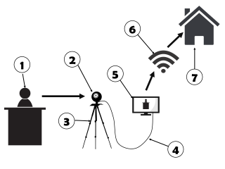 Diagram of how to set up a webcam and laptop for streaming