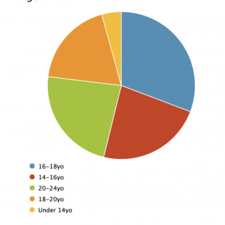 Age Breakdown of UUntitled Community Input Survey Respondents