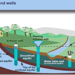 Leader Resource 1 Aquifer