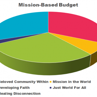 Pie Chart showing mission categories.